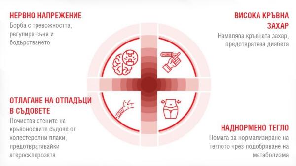 cardiol капсули хипертония, ефекти